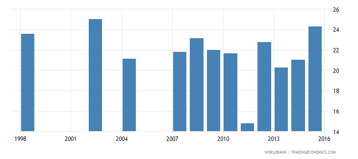 malta share of public expenditure for primary education percent of public education expenditure wb data