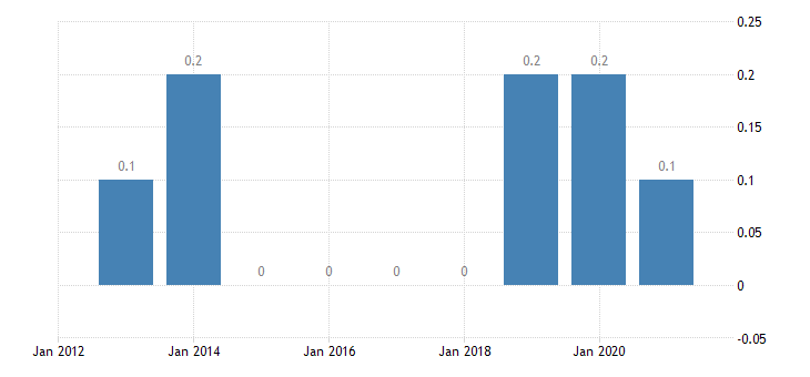 malta share of total population not having indoor flushing toilet for the sole use of their household females eurostat data