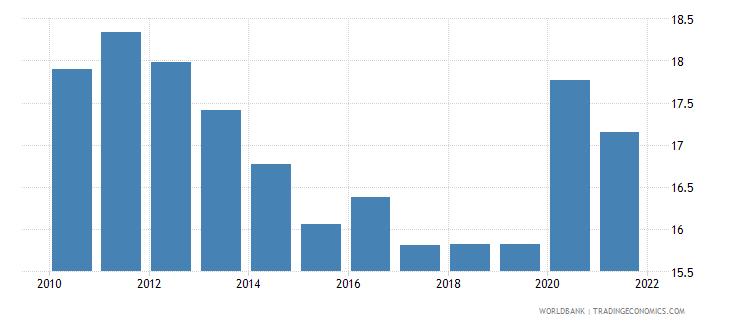 malta social contributions percent of revenue wb data