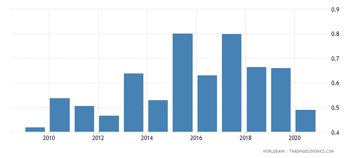 malta stock market total value traded to gdp percent wb data