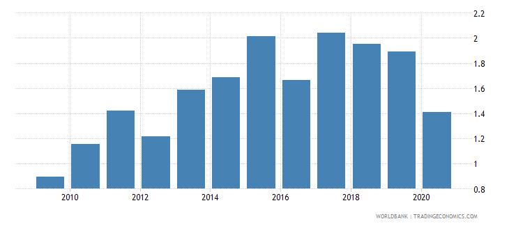 malta stock market turnover ratio percent wb data