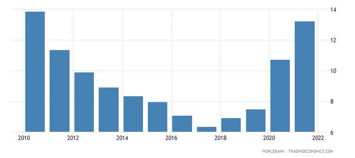 malta stock price volatility wb data