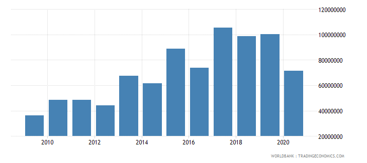 malta stocks traded total value us dollar wb data