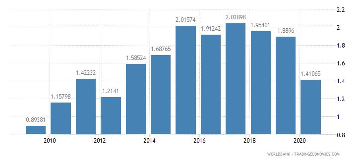 malta stocks traded turnover ratio percent wb data