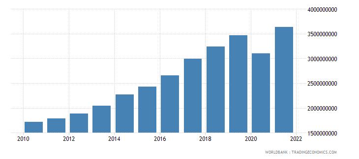 malta tax revenue current lcu wb data