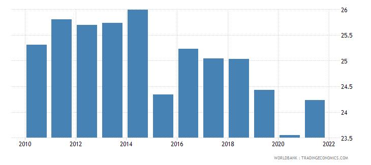 malta tax revenue percent of gdp wb data