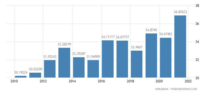 malta taxes on income profits and capital gains percent of revenue wb data