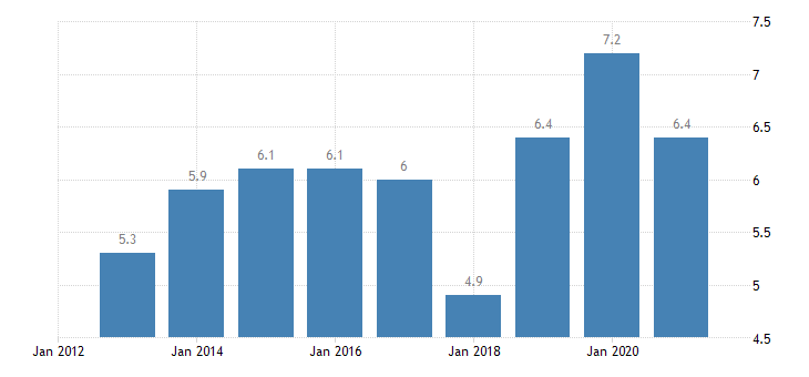 malta temporary employees eurostat data