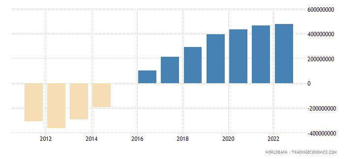 malta terms of trade adjustment constant lcu wb data