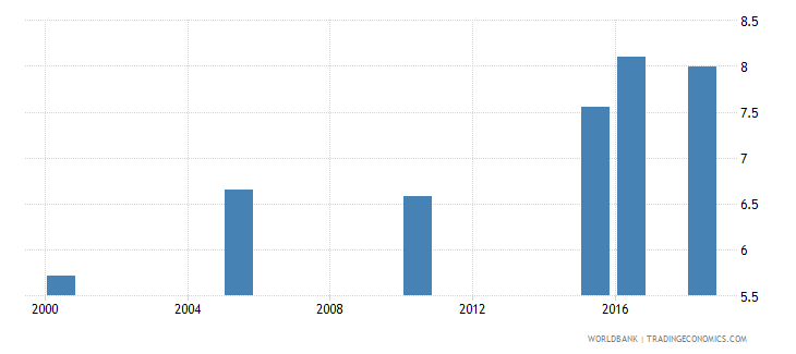 malta total alcohol consumption per capita liters of pure alcohol projected estimates 15 years of age wb data
