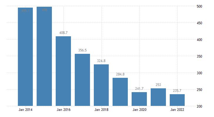 malta total financial sector liabilities currency deposits eurostat data