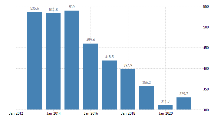 malta total financial sector liabilities currency deposits non consolidated eurostat data