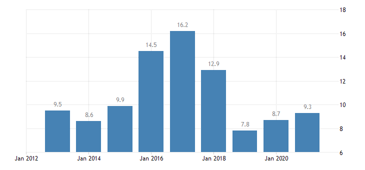 malta total financial sector liabilities debt securities eurostat data