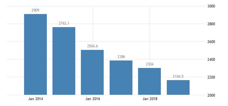 malta total financial sector liabilities financial corporations eurostat data