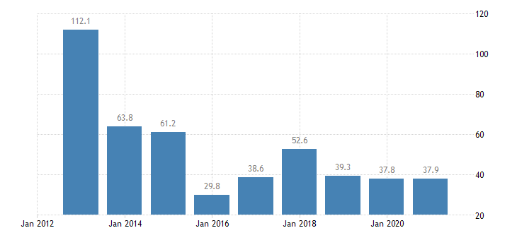 malta total financial sector liabilities loans eurostat data