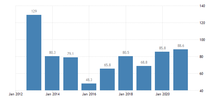 malta total financial sector liabilities loans non consolidated eurostat data