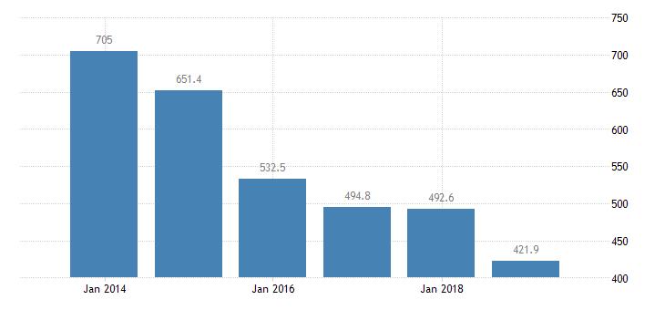 malta total financial sector liabilities monetary financial institutions eurostat data