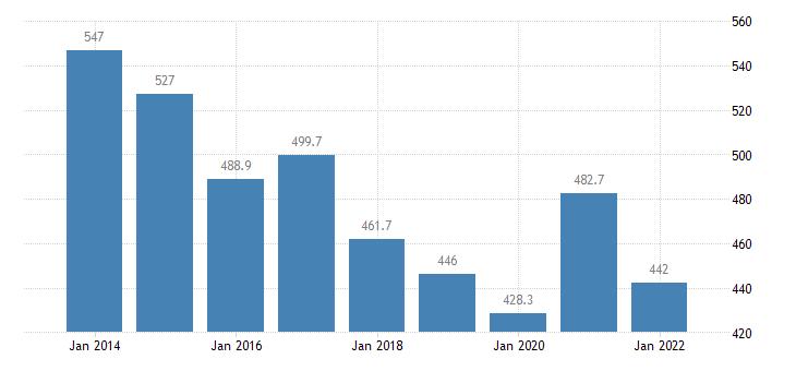 malta total financial sector liabilities other accounts receivable payable eurostat data