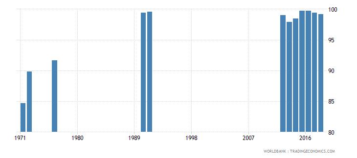 malta total net enrolment rate lower secondary both sexes percent wb data