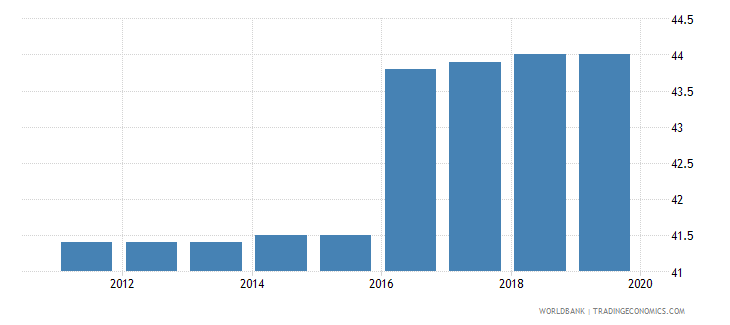 malta total tax rate percent of commercial profits wb data