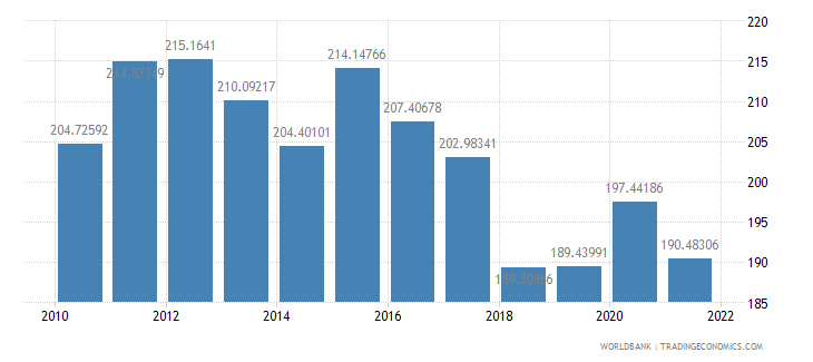 malta trade in services percent of gdp wb data