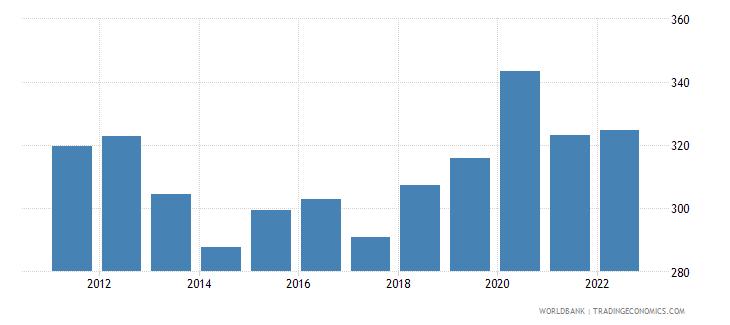 malta trade percent of gdp wb data