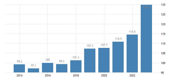 malta trade unit value indices export unit value idx 2015 100 eurostat data