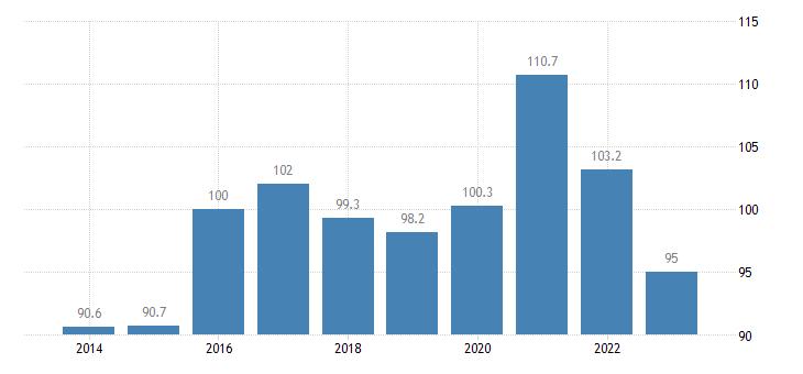 malta trade unit value indices terms of trade export import eurostat data