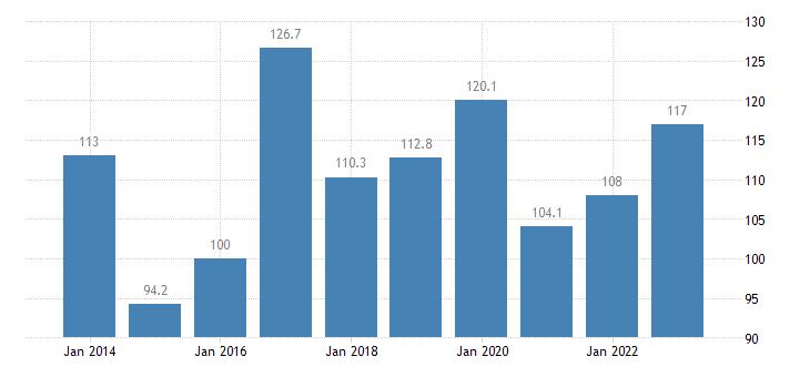 malta trade volume indices export volume idx 2015 100 eurostat data