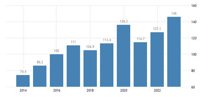 malta trade volume indices import volume idx 2015 100 eurostat data