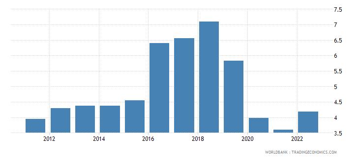 malta transport services percent of service exports bop wb data