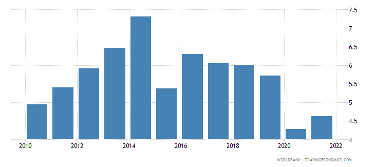 malta transport services percent of service imports bop wb data