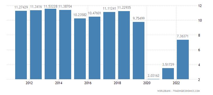 malta travel services percent of service exports bop wb data