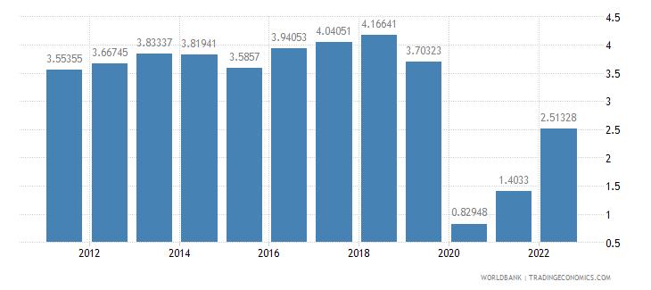 malta travel services percent of service imports bop wb data