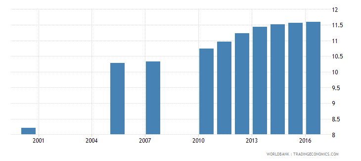 malta uis mean years of schooling of the population age 25 male wb data