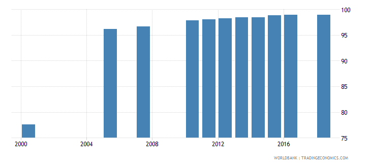 malta uis percentage of population age 25 with at least completed primary education isced 1 or higher total wb data