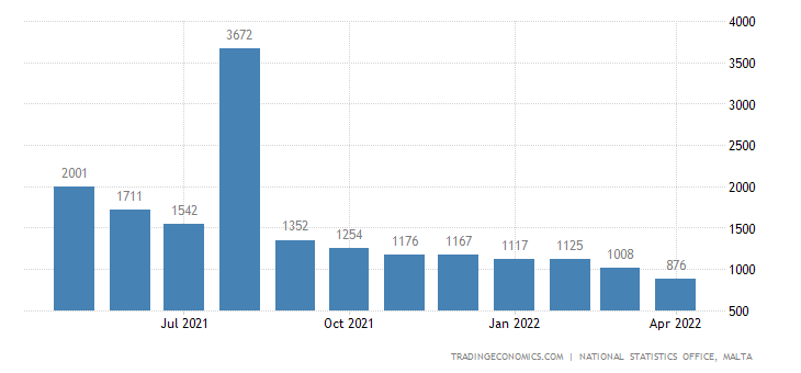 Malta Unemployed Persons