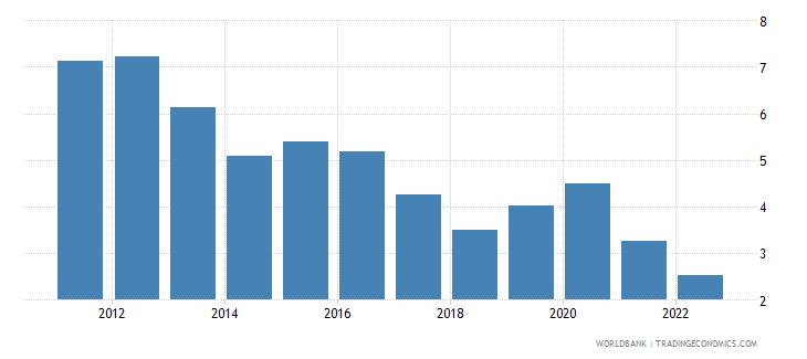 malta unemployment female percent of female labor force wb data