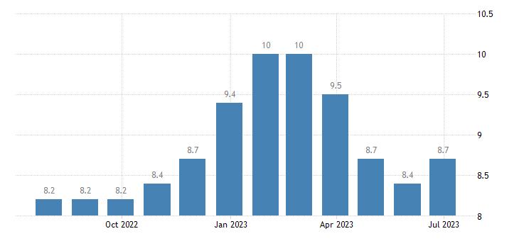 malta unemployment less than 25 years eurostat data