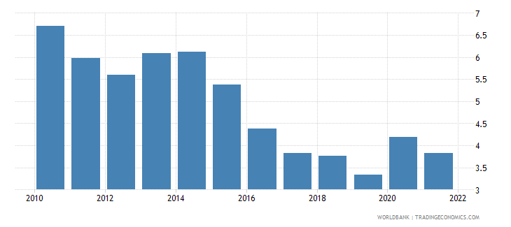 malta unemployment male percent of male labor force wb data
