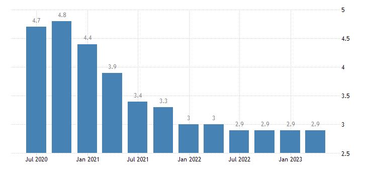 malta unemployment rate eurostat data