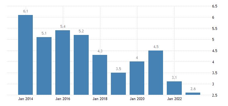 malta unemployment rate females eurostat data