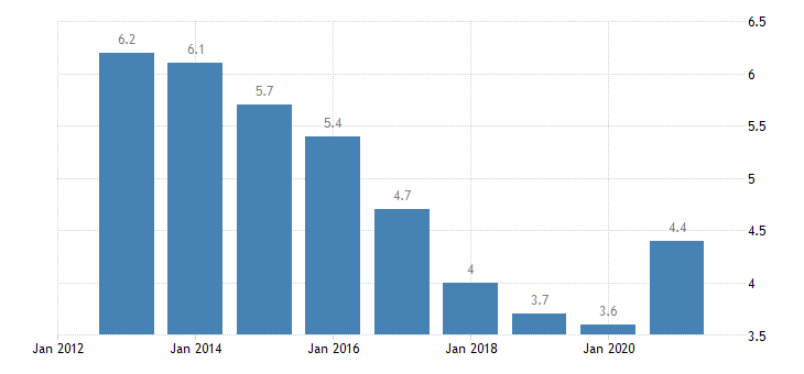 malta unemployment rate from 15 to 74 years eurostat data