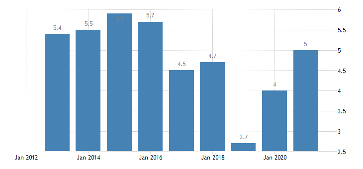 malta unemployment rate from 25 to 29 years eurostat data
