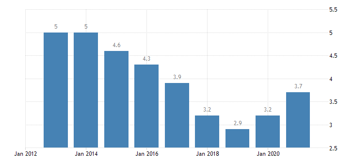 malta unemployment rate from 25 to 54 years eurostat data