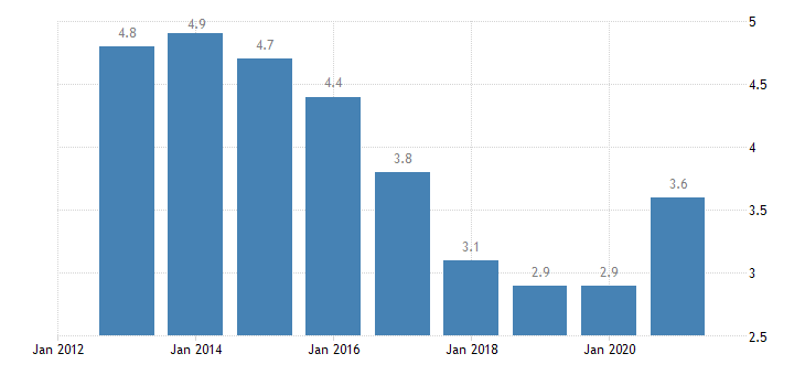 malta unemployment rate from 25 to 74 years eurostat data