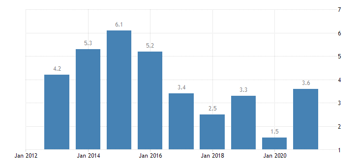 malta unemployment rate from 55 to 64 years eurostat data