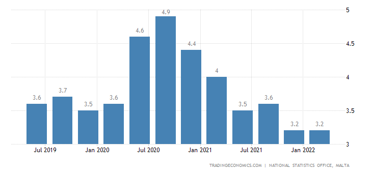 Malta Unemployment Rate