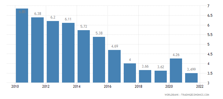 malta unemployment total percent of total labor force wb data