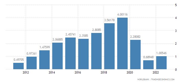 malta urban population growth annual percent wb data